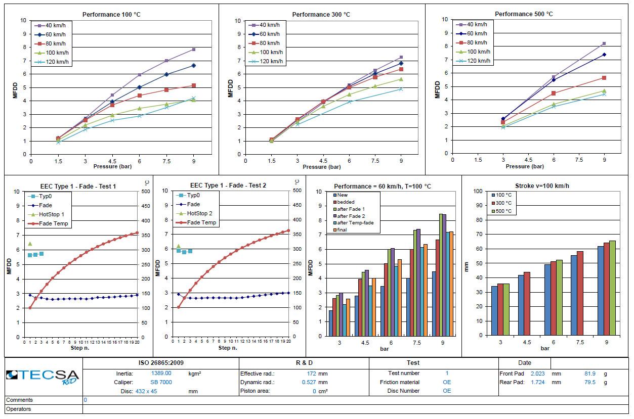 Report: Prove Standard e Omologazioni - TecSA R&D